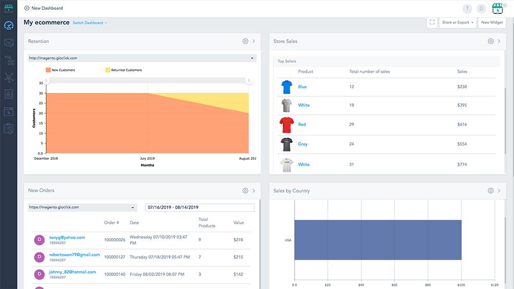 Track ecommerce KPIs