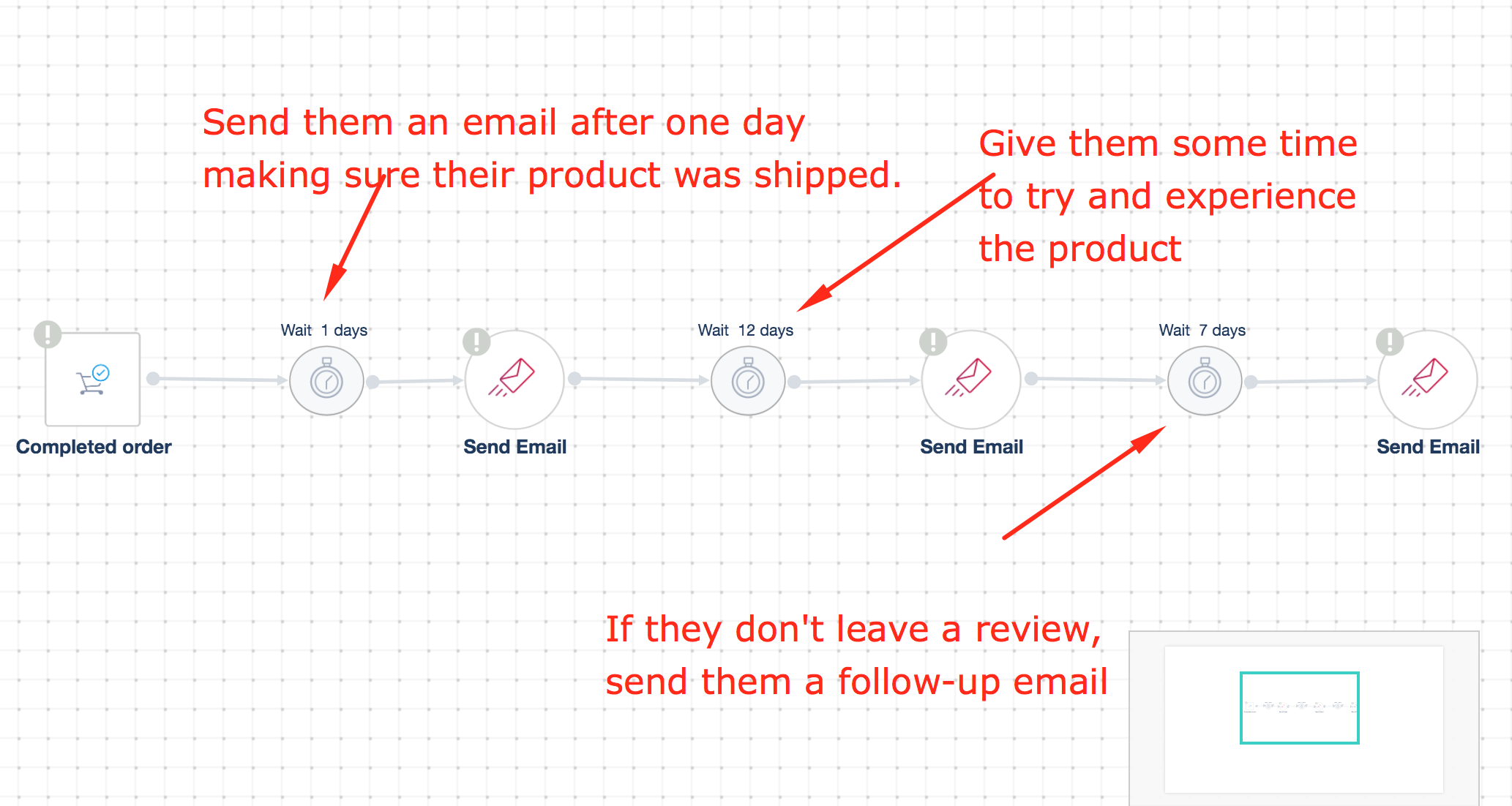 Automation-for-product-reviews