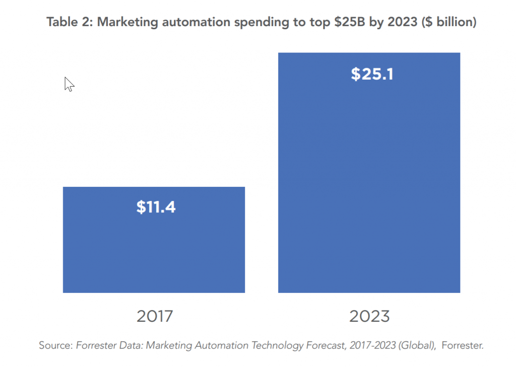 Yearly spend on marketing automation in 2023