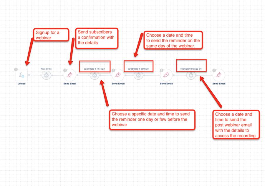 Webinar automation workflow