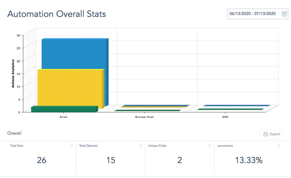 Webinar campaign analytics