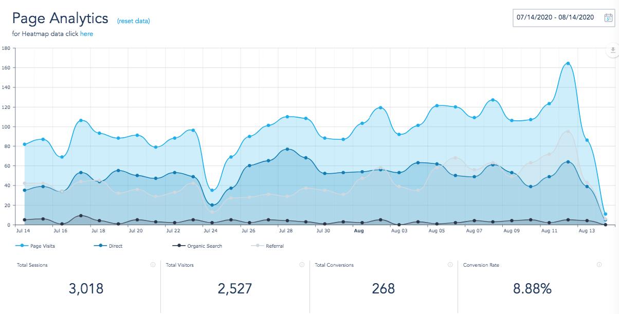 Landing page analytics performance