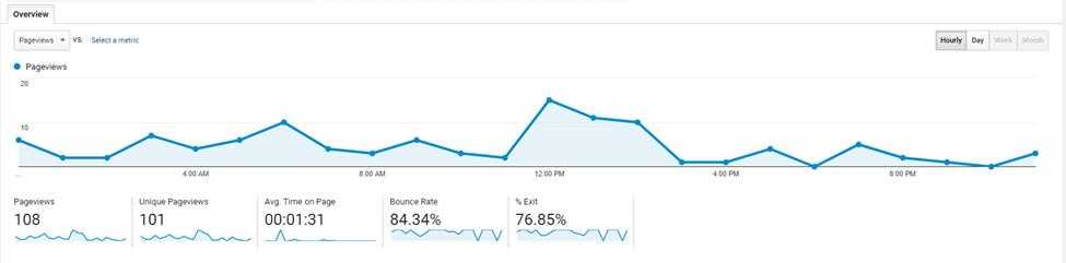 Number of views