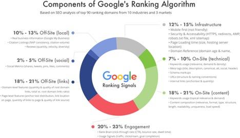 A chart that explores Google ranking signals