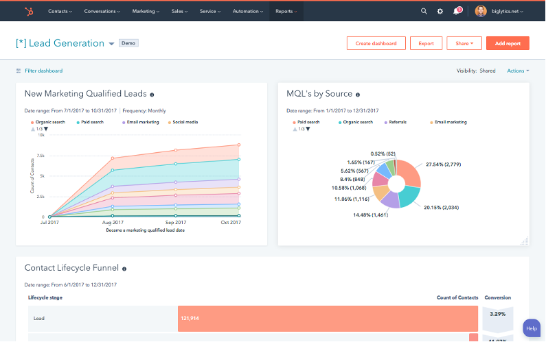 HubSpot's dashboard, displaying leads analytics and MQLs.