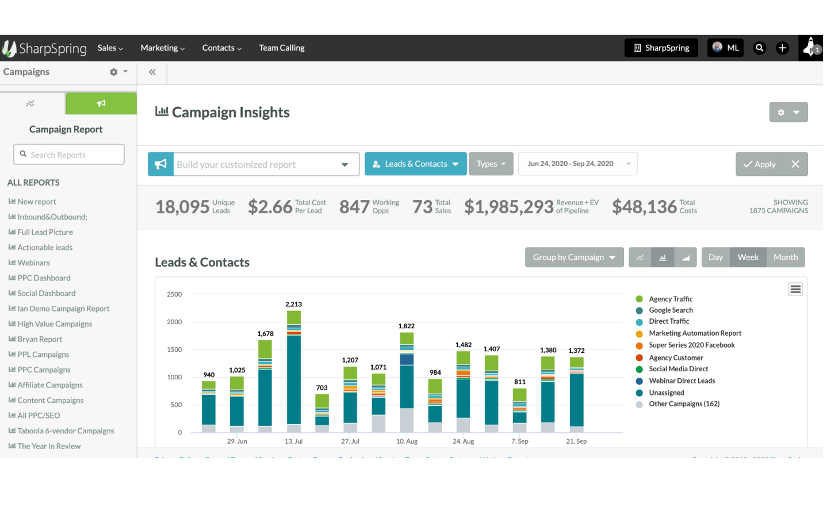 SharpSpring's dashboard, displaying campaign insights on leads and contacts.