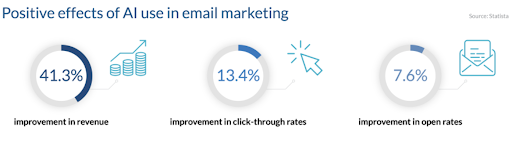 An illustration of the positive effects of AI use in email marketing; improved revenue, click-through rates, and open rates.