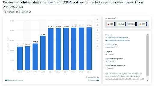 A graph on Customer Relationship Management software market revenues worldwide from 2015 to 2024.