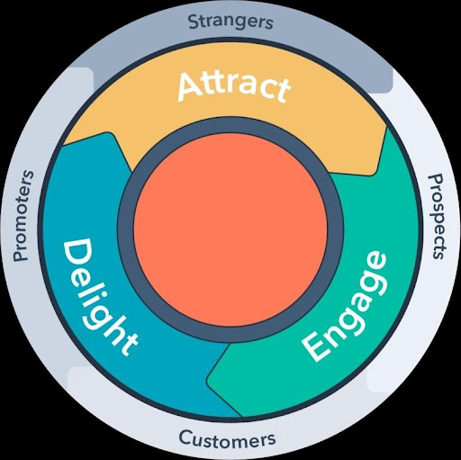 """Hubspot's flywheel model that illustrates the customer journey across the three phases of """"attract"""", """"engage"""", and """"delight""""."""