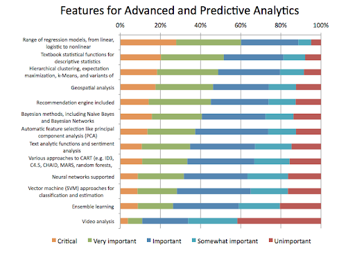 """A graph that grades advanced and predictive analytics features, from """"critical"""" to """"unimportant""""."""