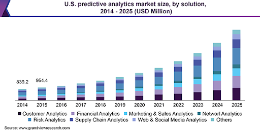 A graph illustrating statistics on the US predictive analytics market size from 2014 to 2025.
