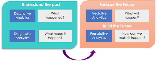 An illustration that explains descriptive, diagnostic, predictive, and prescriptive analytics